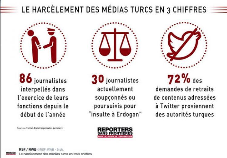Türkiye'de basının durumunu böyle özetledi