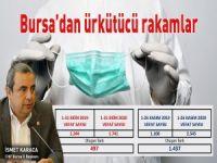 Karaca Bursa'nın ölüm rakamlarını paylaştı